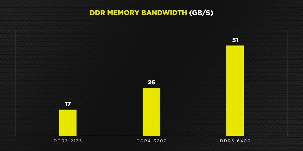 Gráfico de comparação da Corsair das últimas três gerações de RAM.