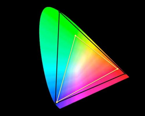 The black triangle represents HDR, and encompasses roughly 75 percent of colors that the human eye can see. The Yellow triangle represents the color gamut of more traditional sRGB screens.
