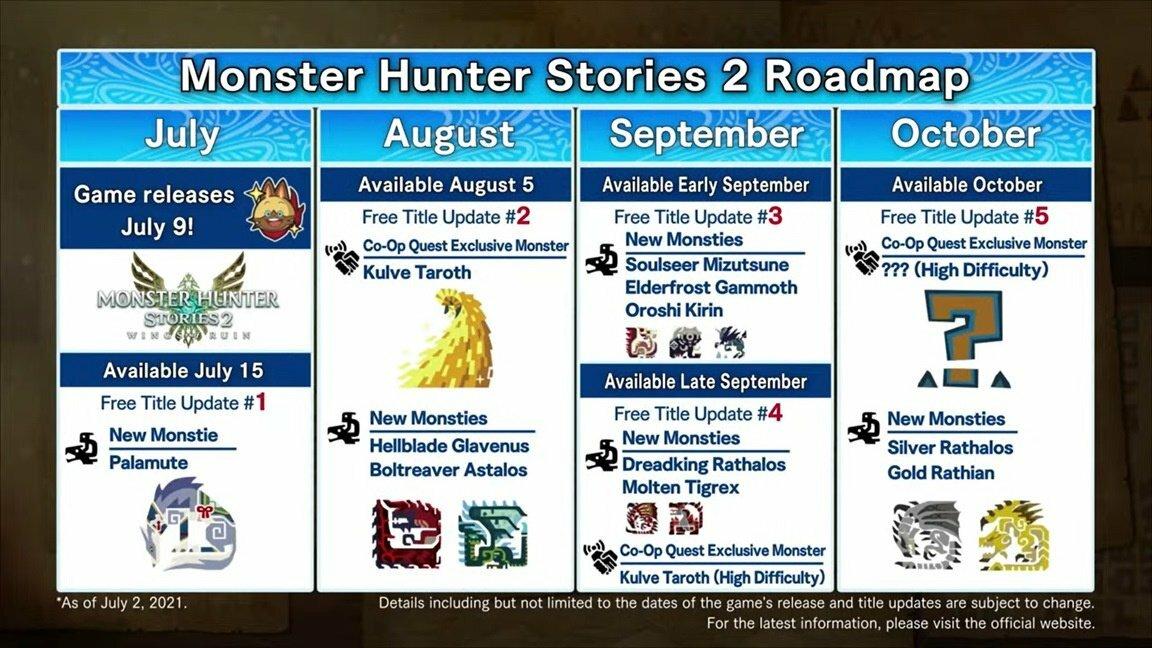 Roteiro de atualização gratuita do Monster Hunter Stories 2