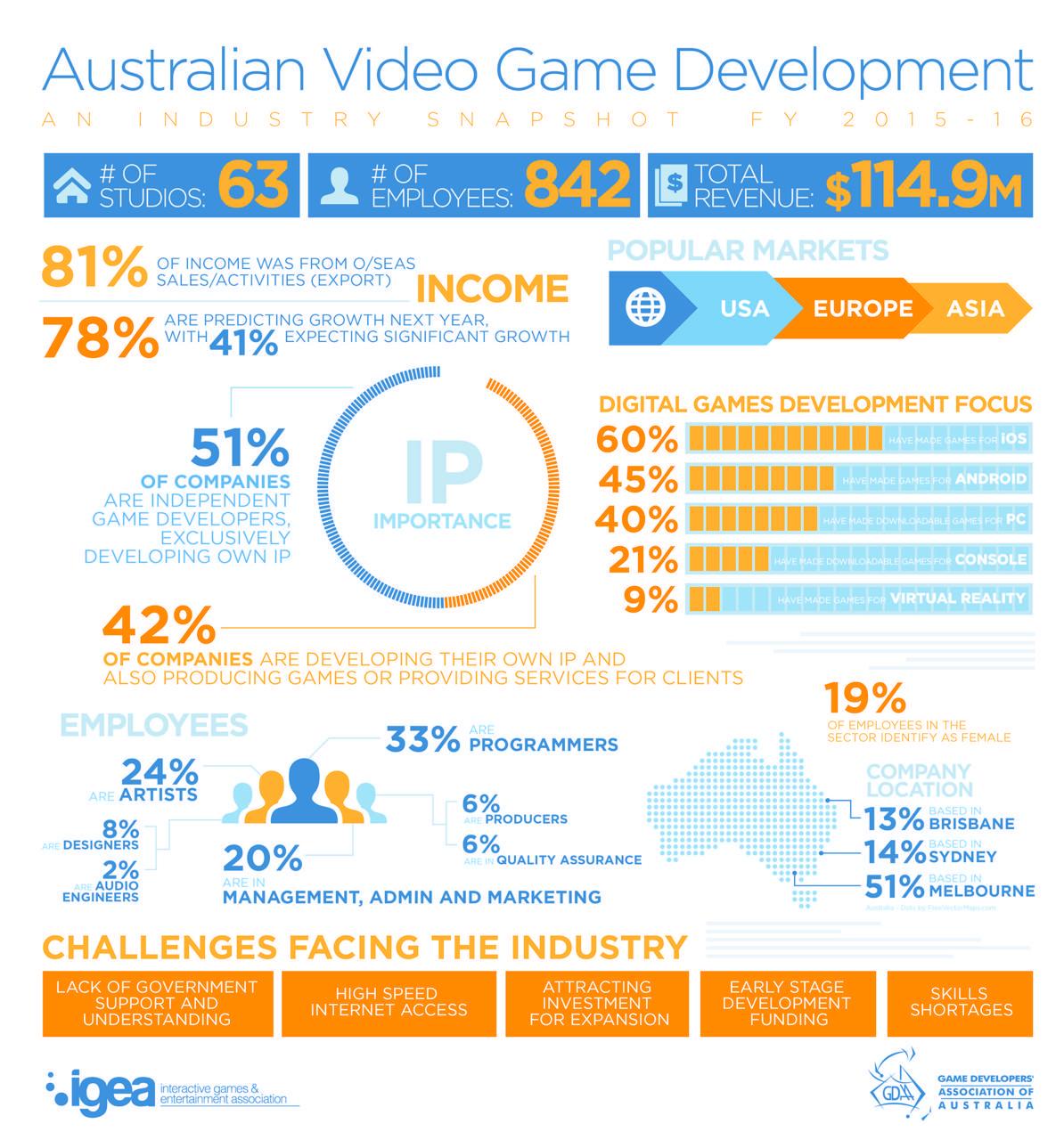 IGEA's 2015-2016 Australian Video Game Development Industry Snapshot
