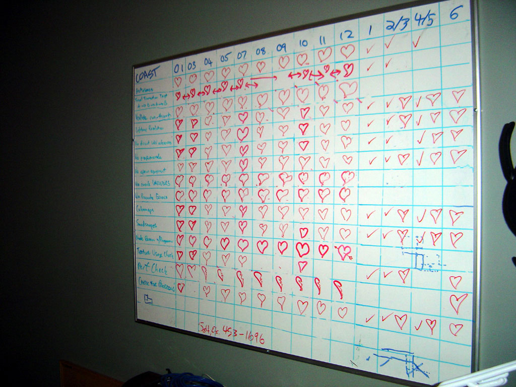 The 'Wall of Hearts' helps the team keep track of bug testing for the Coast section of the game.