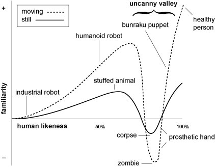 Image of the Uncanny Valley, courtesy of Karl MacDorman