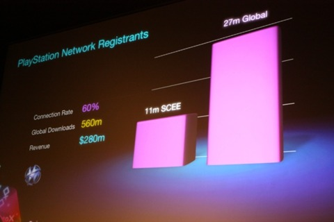 11m SCEE customers have registered with the PlayStation Network, 27m globally.