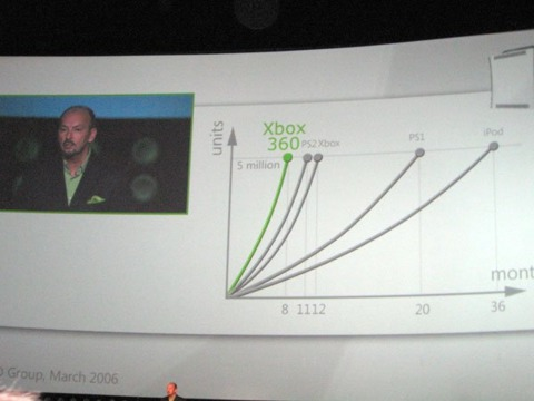 Moore hopes the Xbox 360 will be as culturally significant as the iPod.