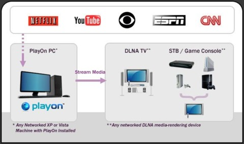 How PlayOn gets TV onto your Wii, PS3, or Xbox 360.