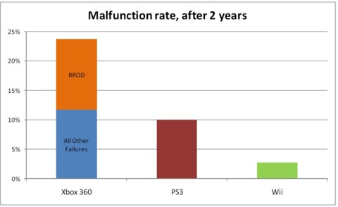 Historically, the 360 is more than twice as likely to fail as its rivals.