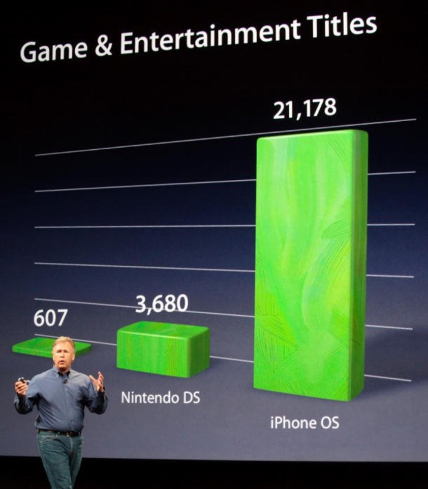 Schiller shows how Apple thinks iPhone OS games stack up against the PSP and DS. Photo credit: CNET/ Stephen Shankland