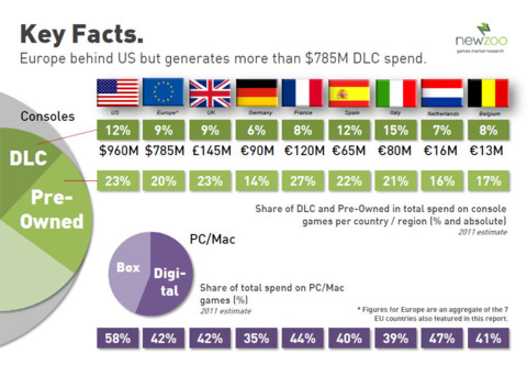 The good news? DLC revenues are on the rise.