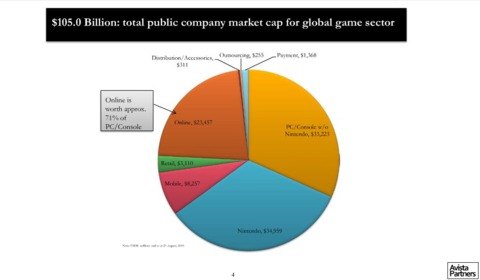 The gaming pie continues to grow.