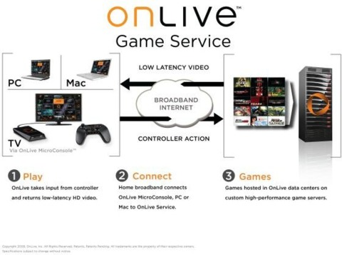 How OnLive should (ideally) work.