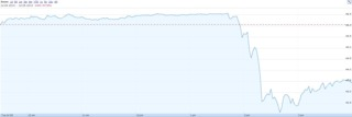 GameStop's share value today.