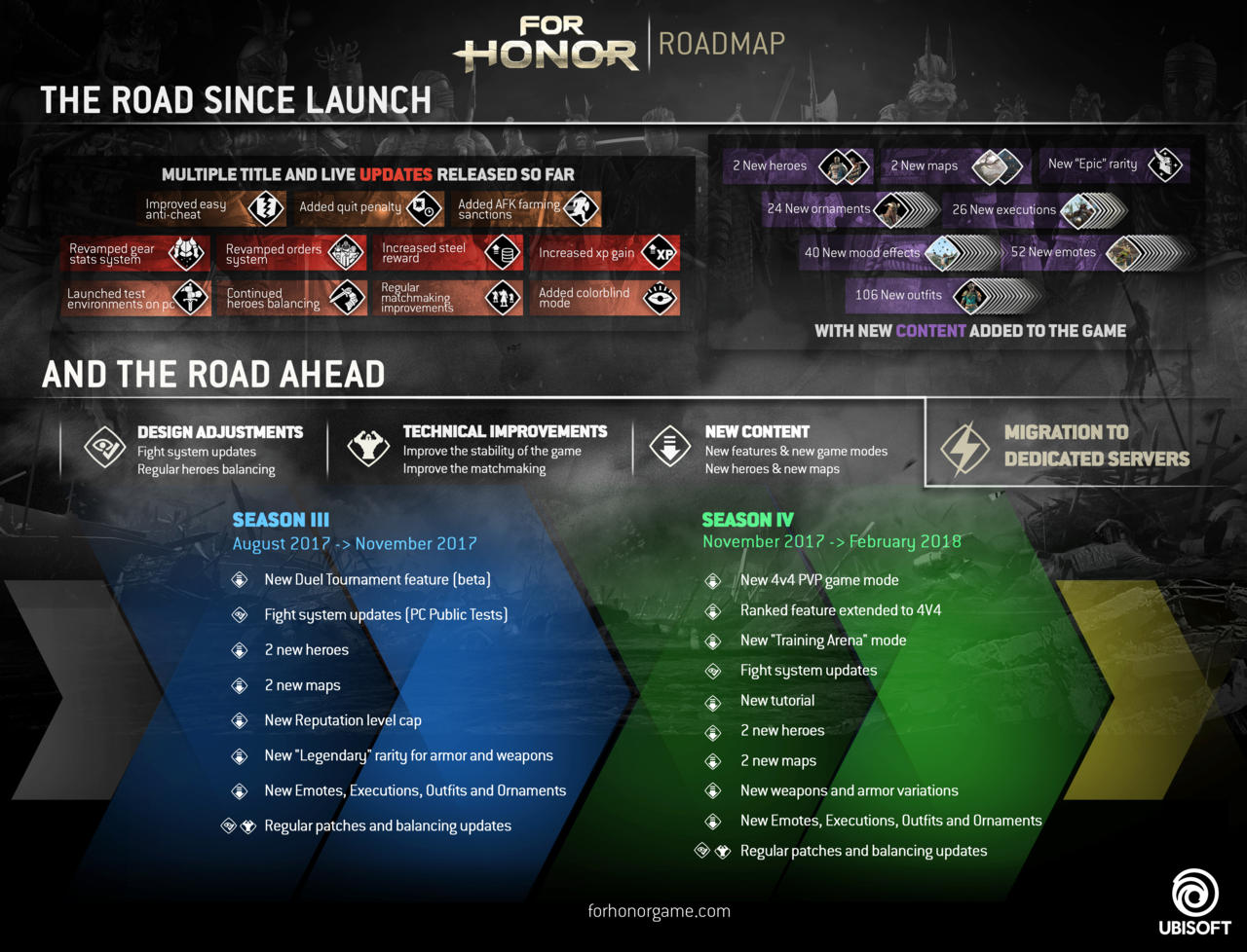 For Honor's roadmap of upcoming content.