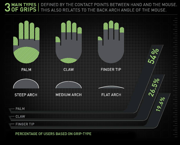 Different types of grips