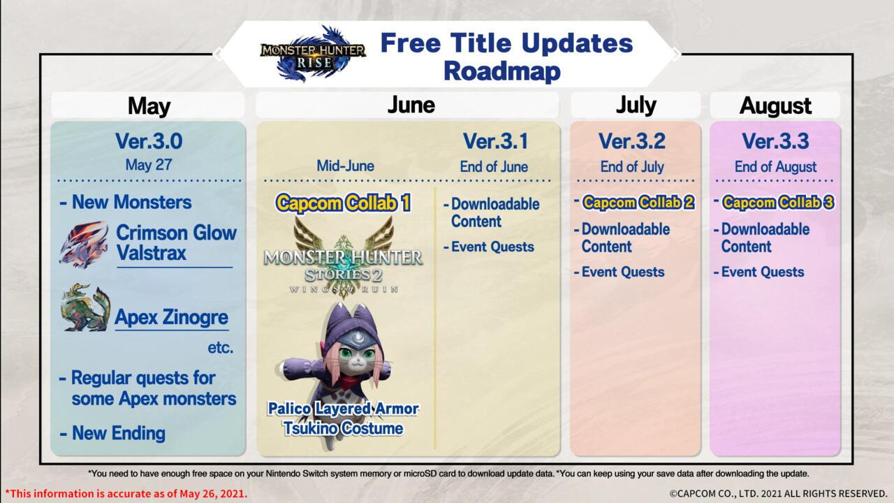 Monster Hunter Rise free update roadmap