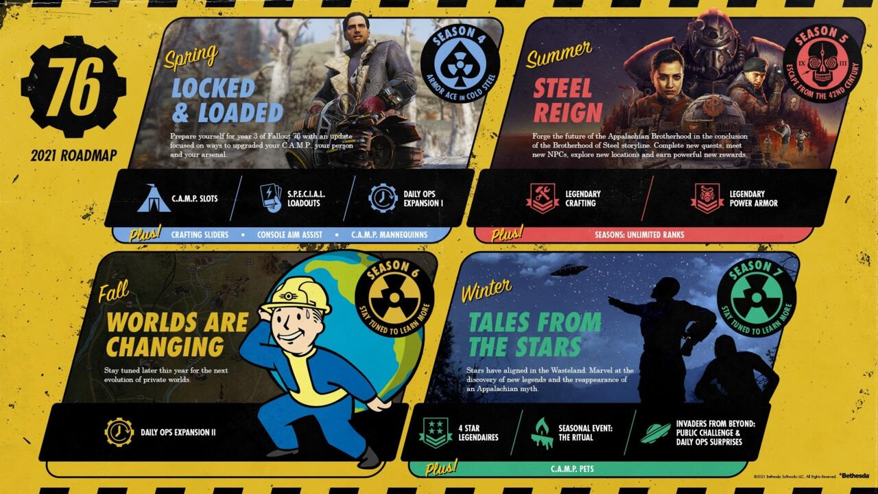 Lots is changing in Fallout 76 this year.