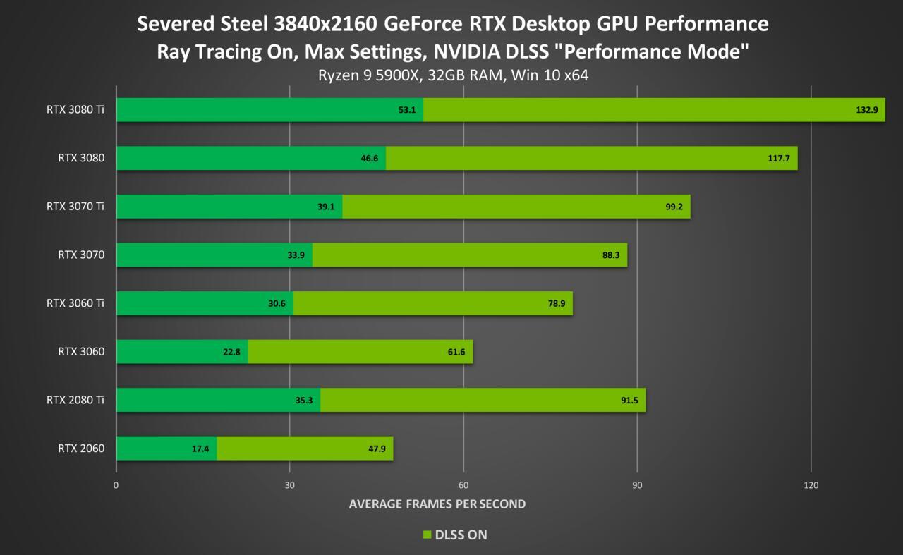 Alan Wake Remastered PC Performance